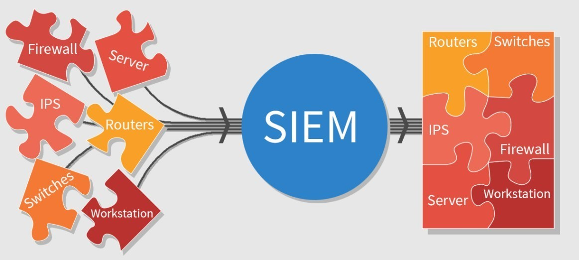 What is SIEM?